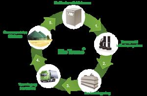 BioTrans systemet fra affaldskværn til genanvendelse til biogas